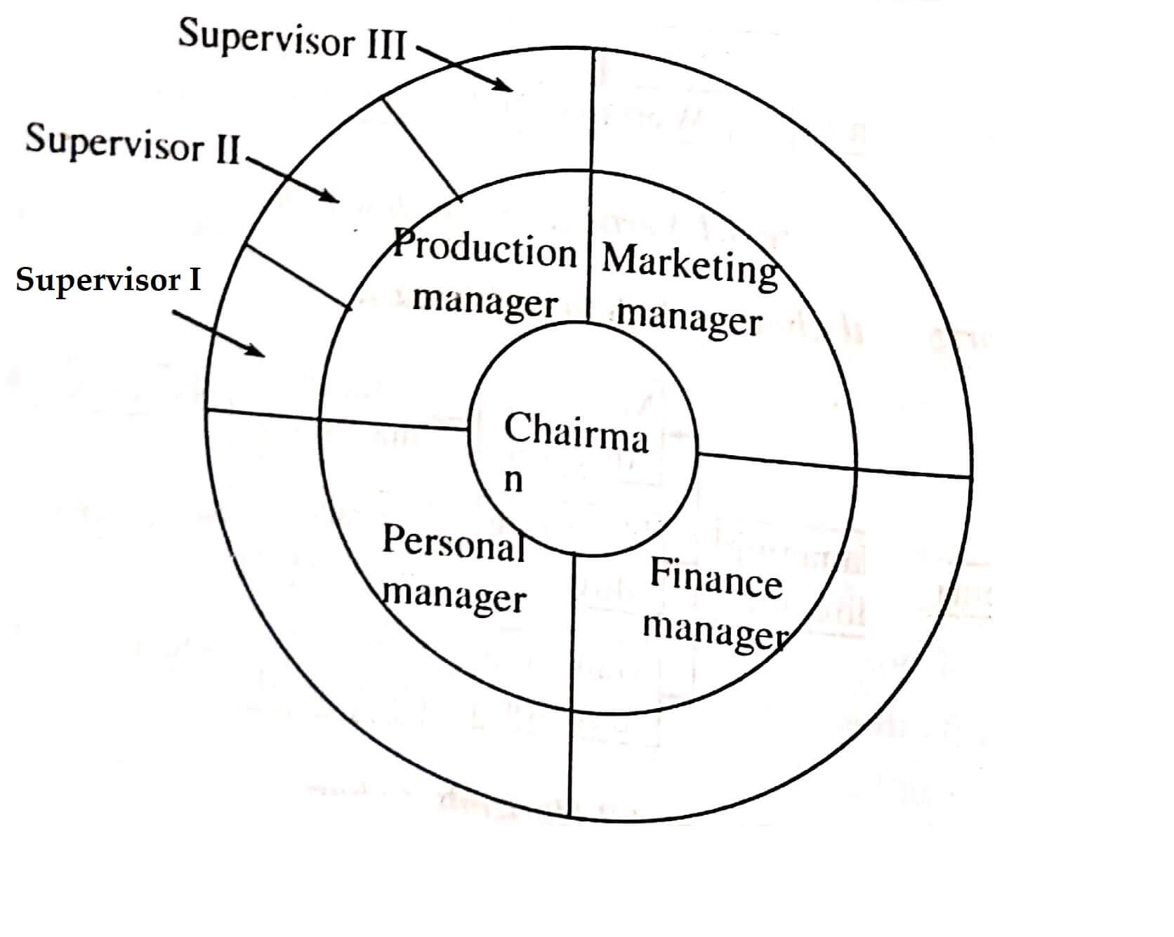 Organizing Management