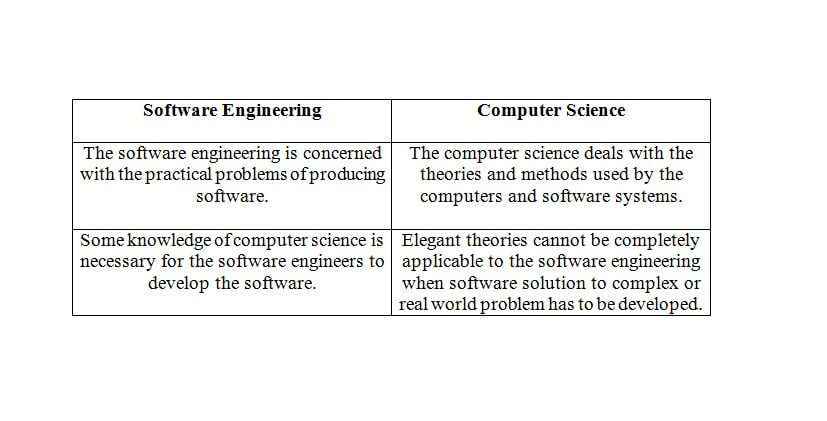 Software and Software engineering