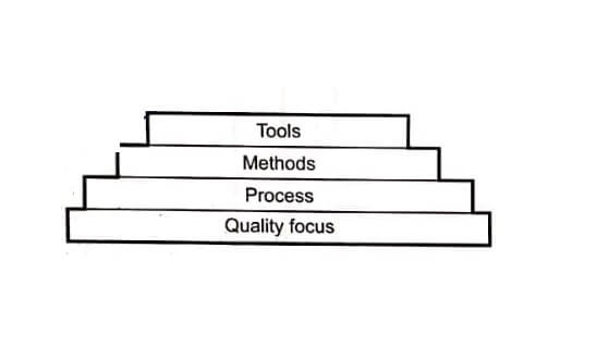 Software product and process