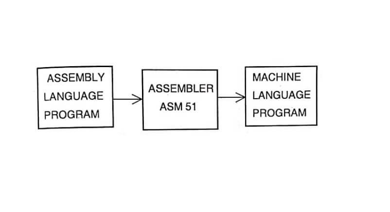 Addressing Mode 8051
