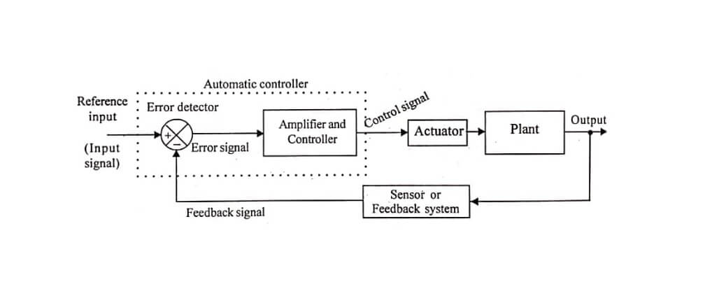 Components of Control System