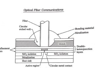 Optical Sources