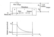 Avalanche Photodiode