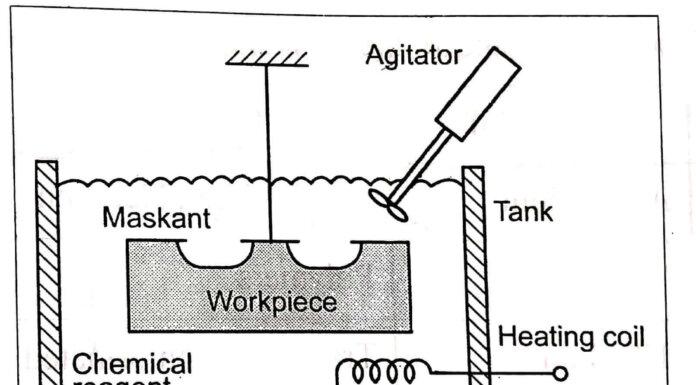 Chemical Machining Process
