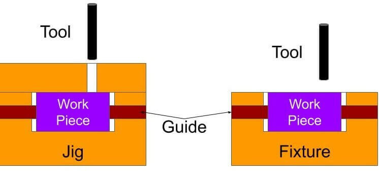 Locating and Clamping Principles