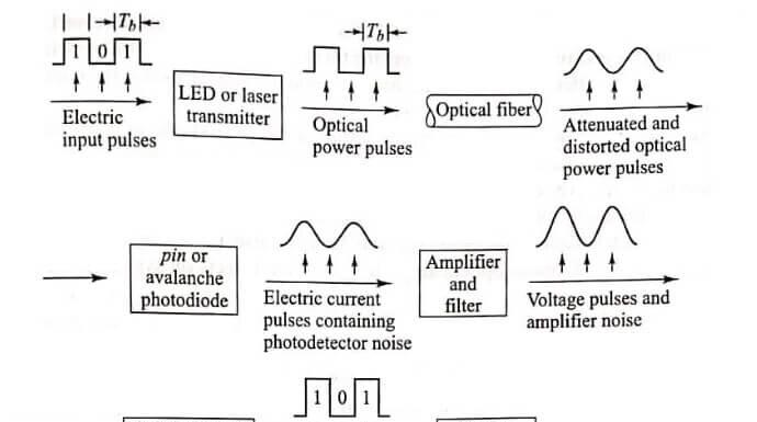 Optical Receiver Operation