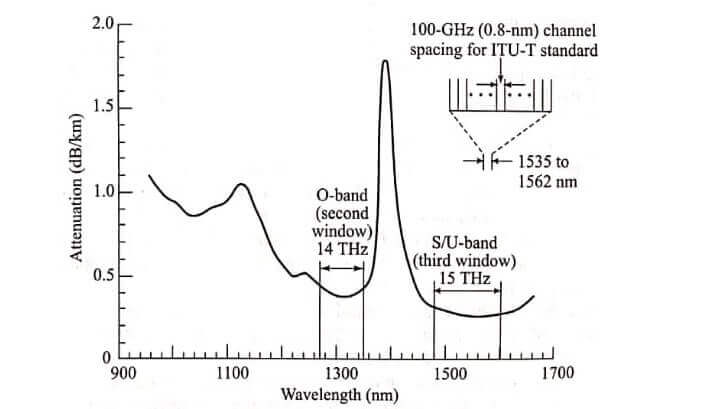 WDM Wavelength Division Multiplexing