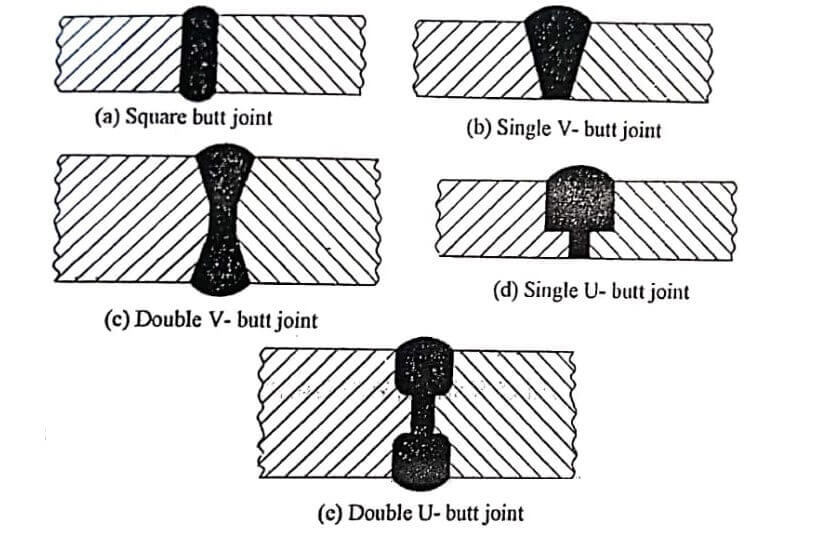Welded Joints types