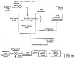 Control System in Mechatronics