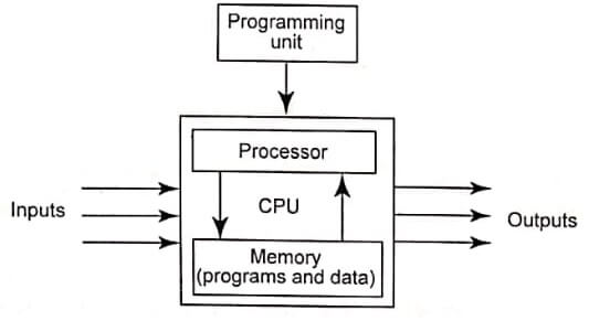 Microprocessor Based Controllers