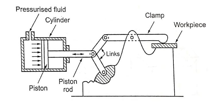 Pneumatic and Hydraulic