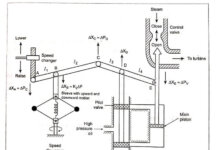 Power Frequency Control