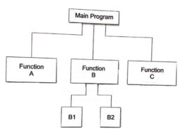 User Defined Function
