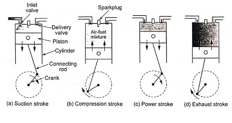 Working of a four stroke SI engine