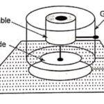 Capacitive Displacement Sensors