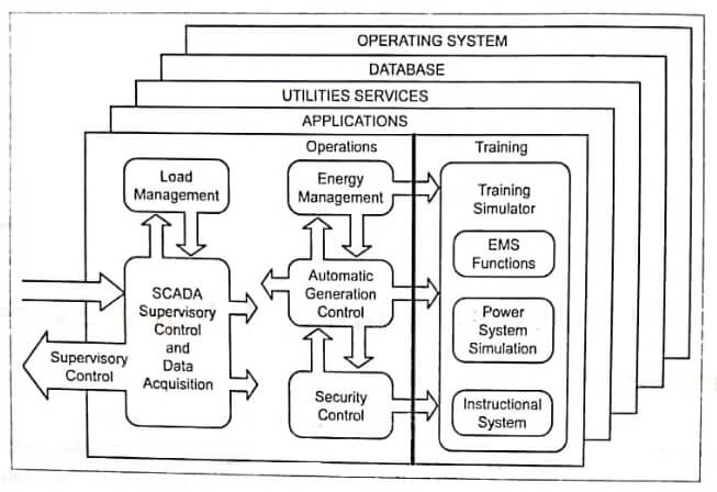 Computer Control of Power System