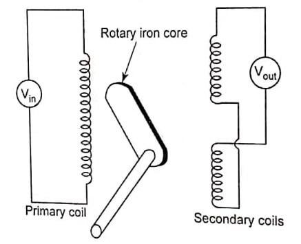 Inductive Displacement Sensor - Sensors and Transducers