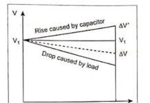 Methods of Voltage Control