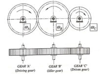 Gear Trains Types