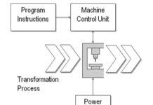 NC Machine Tool