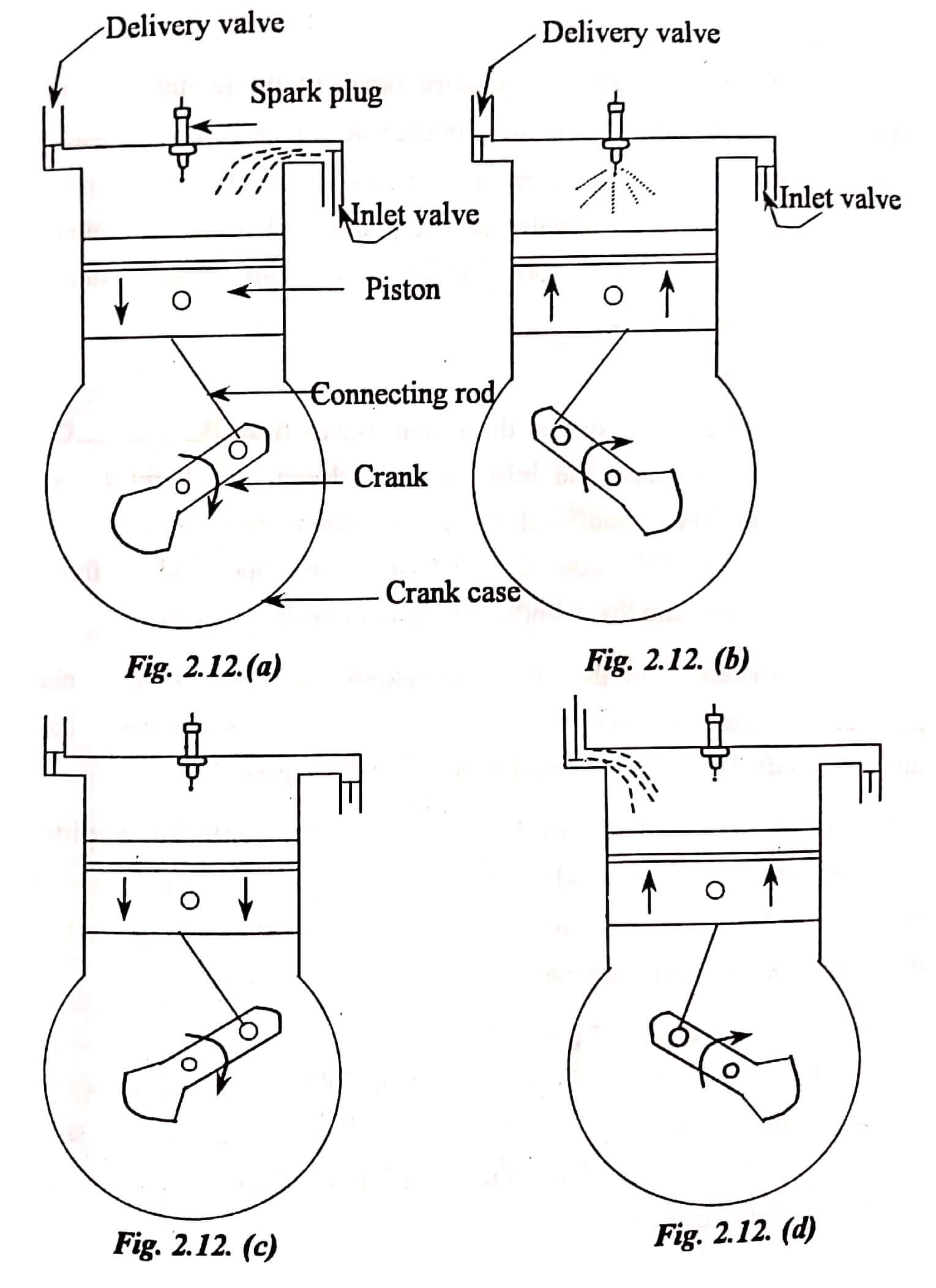 4 Stroke Cycle Engines