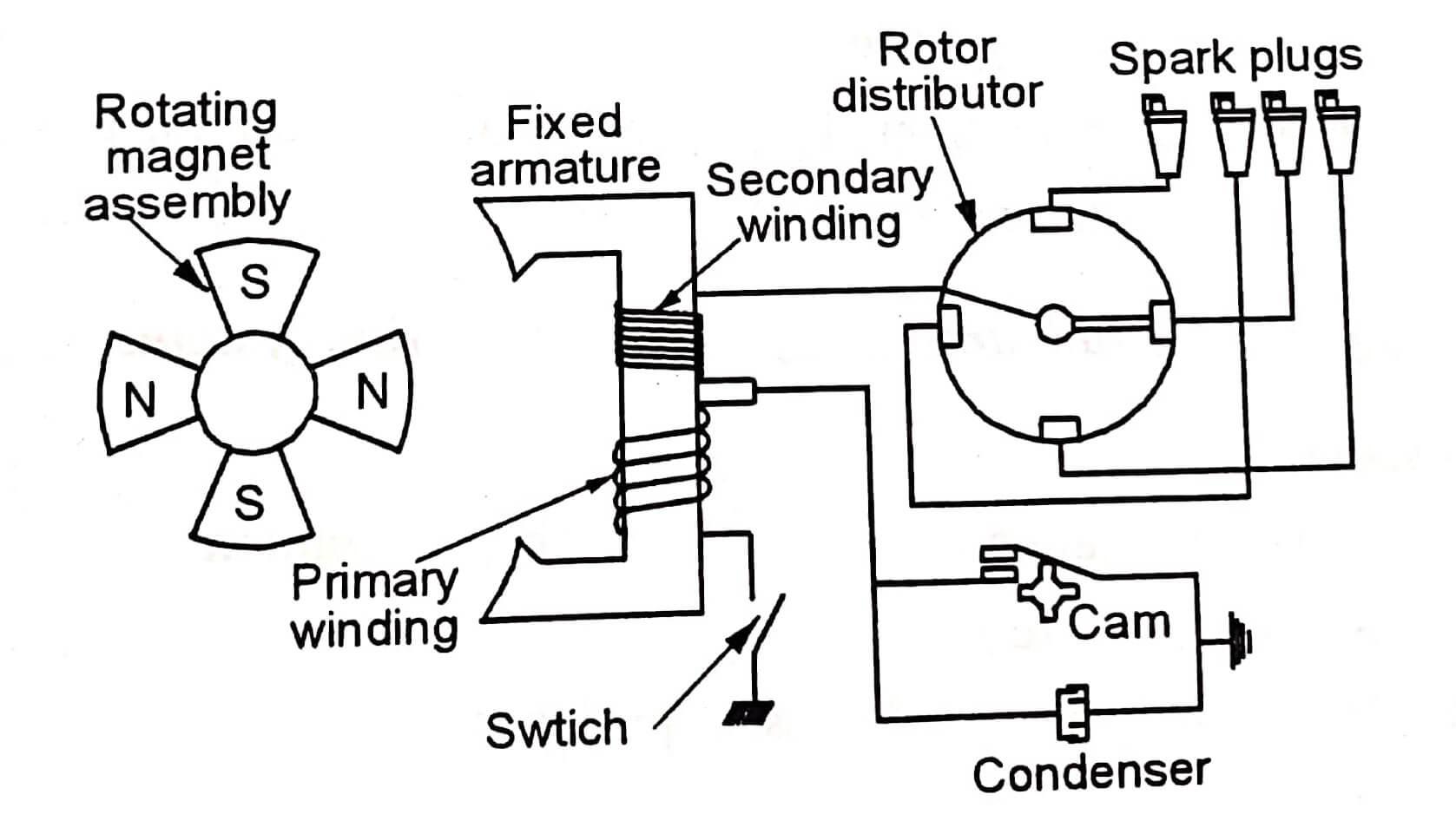 Magneto ignition system
