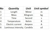 Metric System of Measurement - Generalized Measuring System
