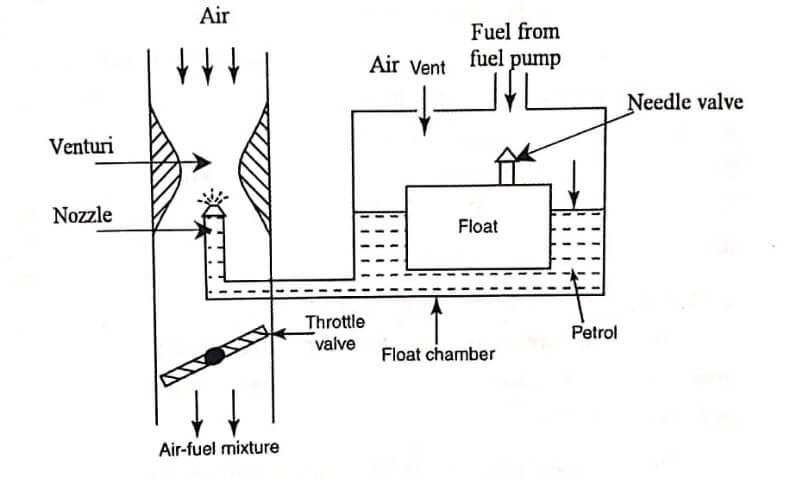 Types of Carburetor
