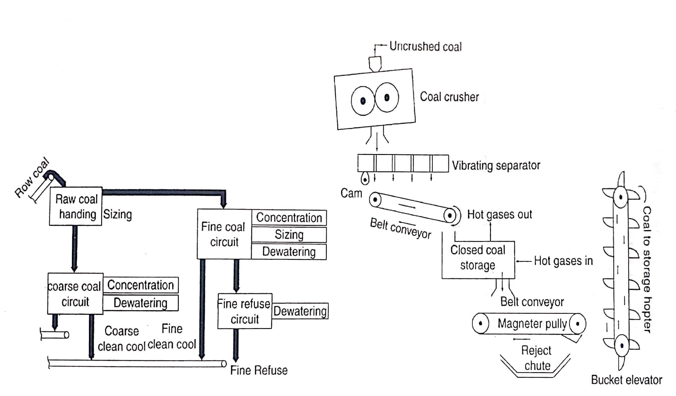 Coal Cleaning Equipment