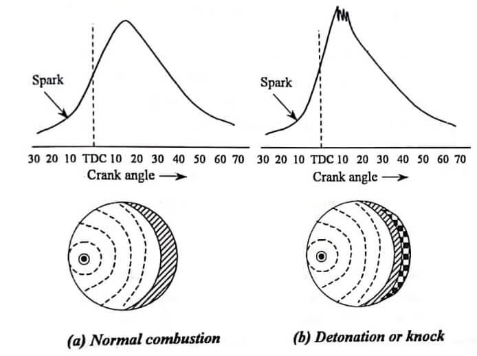 Knocking or Detonation in S.I Engines