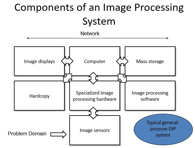Components of an Image Processing System