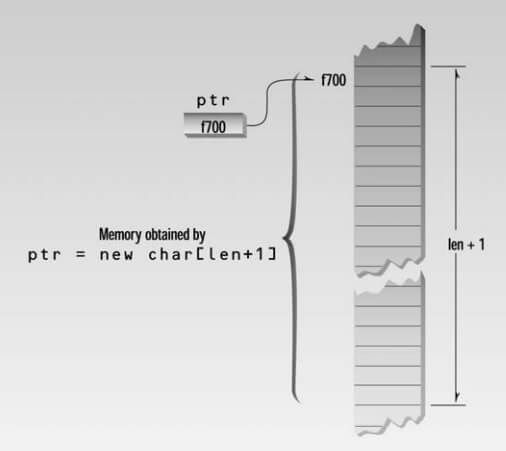 Memory Management New and Delete