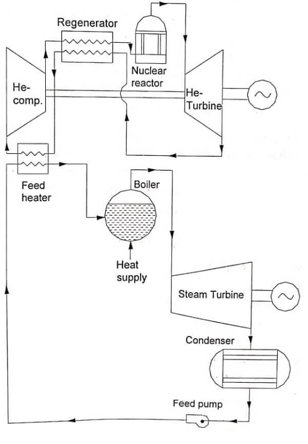 Nuclear Steam Power Plant