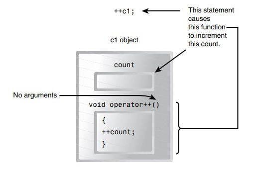 Overloading Unary Operators