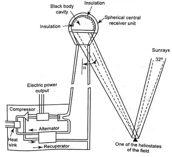 Schematic of a central tower receiver system
