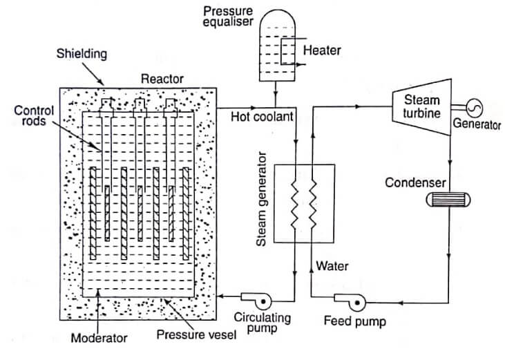 Supercritical Water Cooled Reactor
