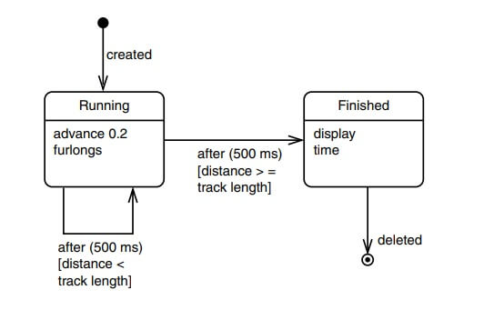 Unified Modeling Language (UML) State Diagrams
