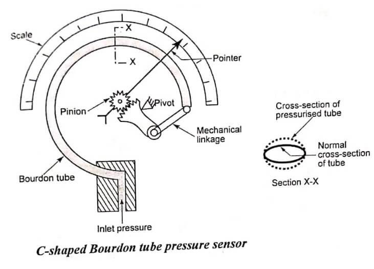 C type bourdon type pressure gauge