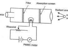 Disappearing filament type optical pyrometer