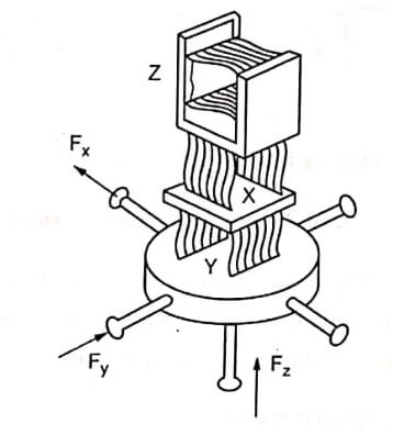 Displacement of Parallelogram When Probing