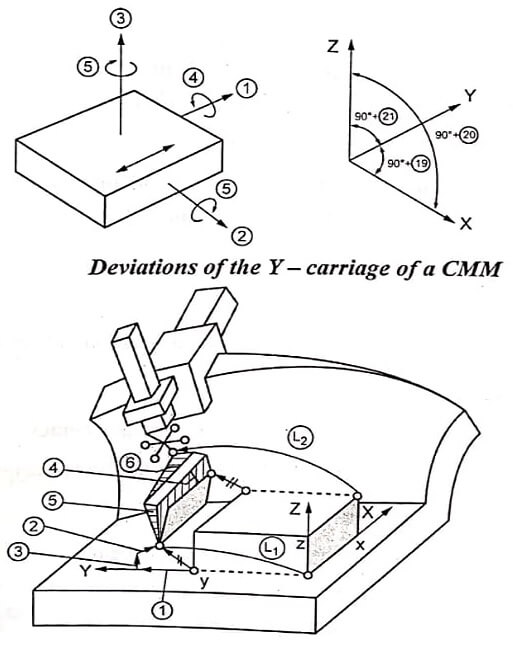 Effects of Schematic Deviations of Y carriage