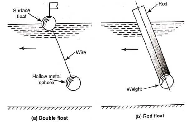 Float Technique