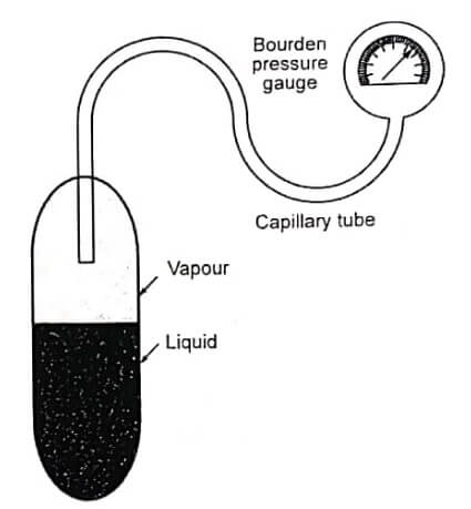 Fluid Expansion Thermometer