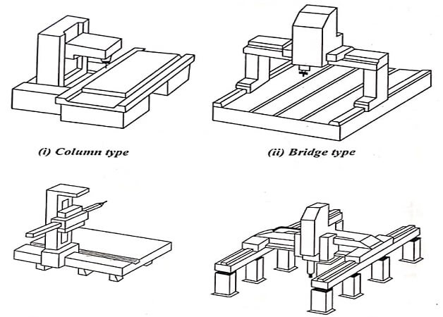 Mechanical System of Computer Controlled CMM
