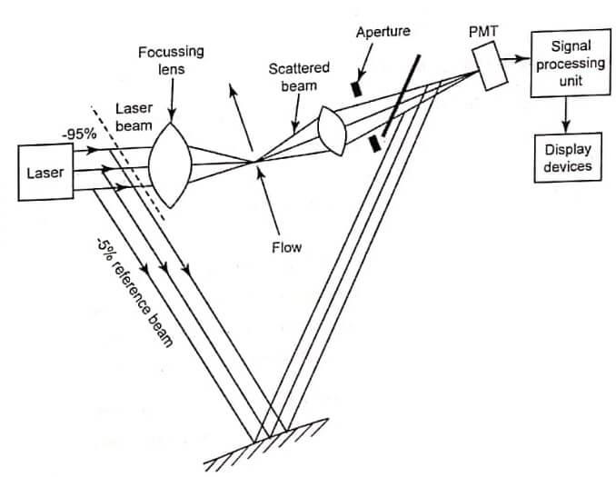 Reference beam mode of Laser Doppler Anemometer