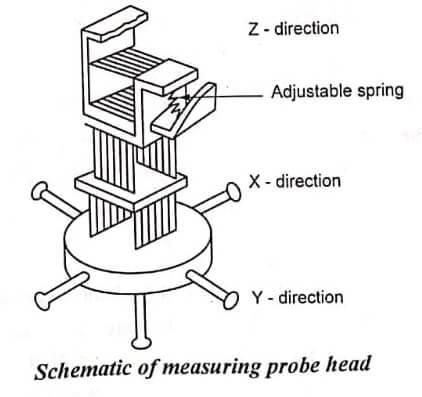 Schematic of Measuring Probe Head