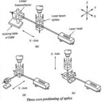 Three Co-ordinate Measuring Machine (CMM)