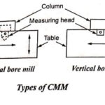 Types of CMM