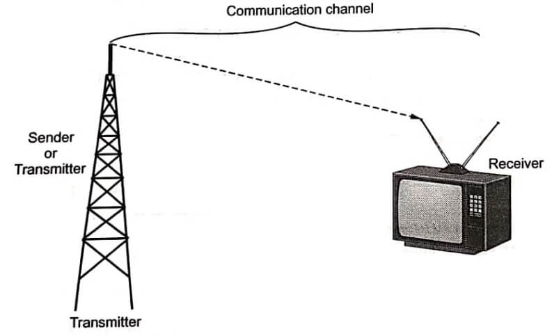 An example of communication system