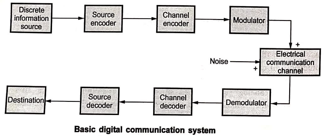 Basic Digital Communication System